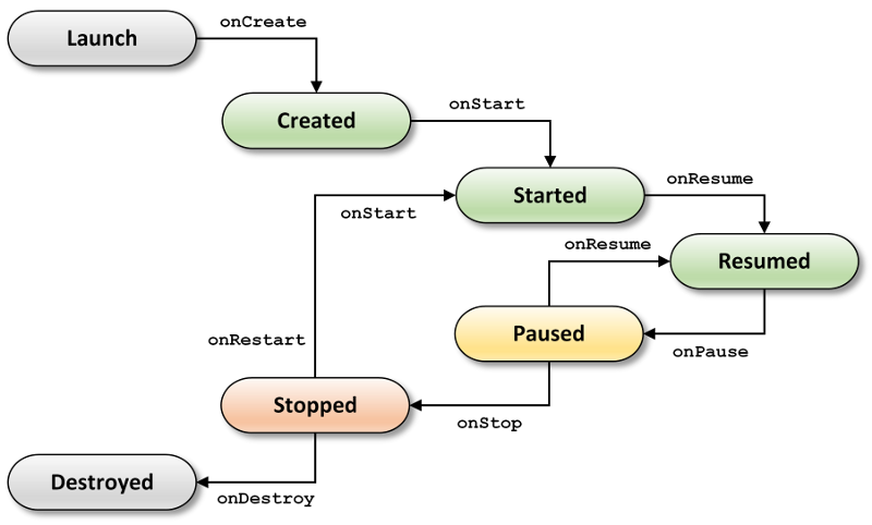 android-basic-lifecycle