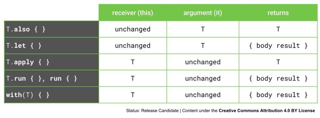 Kotlin Standard Functions table